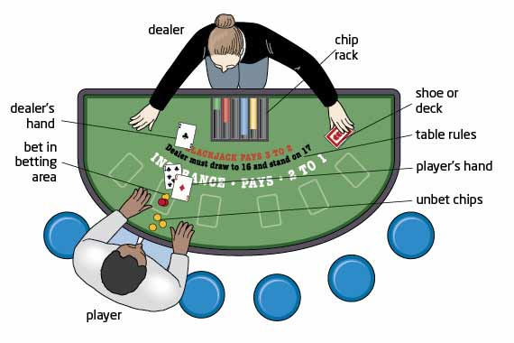 Blackjack_game_table