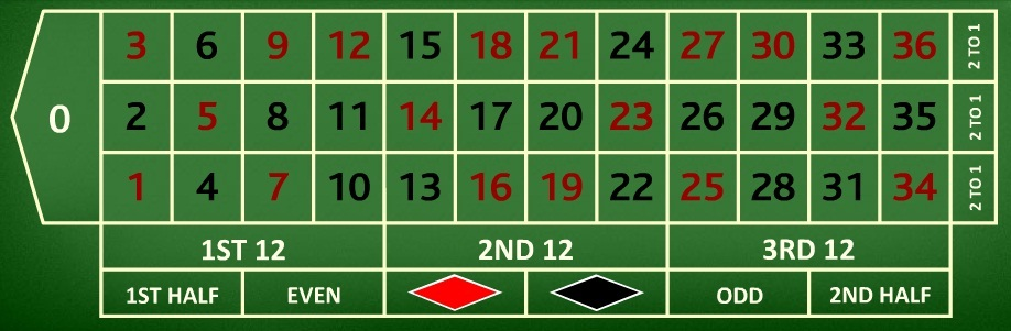 french_roulette_layout