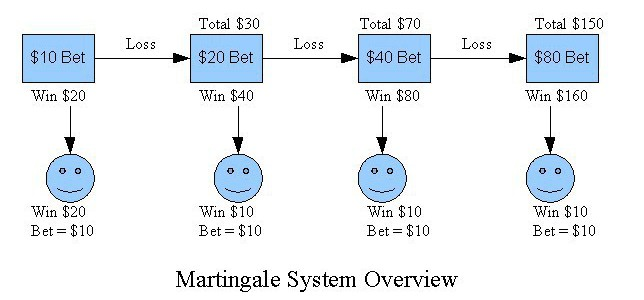 martingale calculator