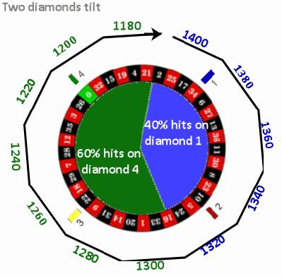 roulette_wheel_diamonds_tilt
