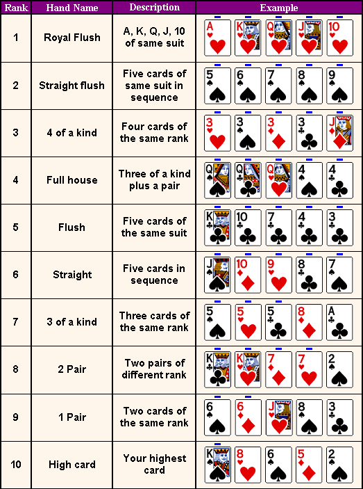 Different Poker Hands
