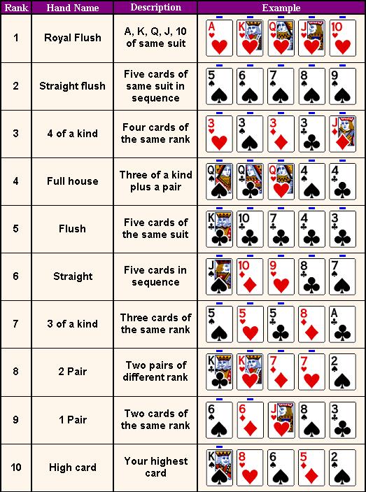 Winning Poker Hands In Order